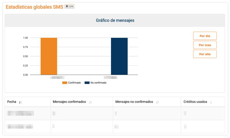 Cómo Revisar sus Estadísticas SMS